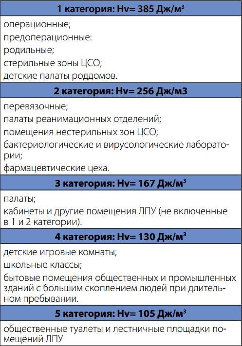 Категории помещений с зависимости от объема бактерицидной дозы
